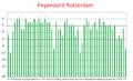 Temporadas del Feyenoord (2011).png
