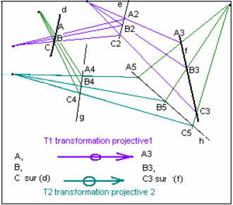 Projective geometry - The Fundamental Theory of Projective Geometry