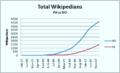 Totalwikipedians(fa-vs-no).png