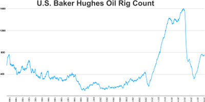 U.S. Baker Huges oil rig count