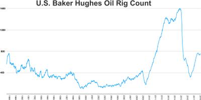 U.S. Baker Huges oil rig count