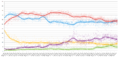 UK opinion polling 2010-2015.png