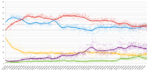 Opinion polling for the United Kingdom general election, 2015 - Image: UK opinion polling 2010 2015
