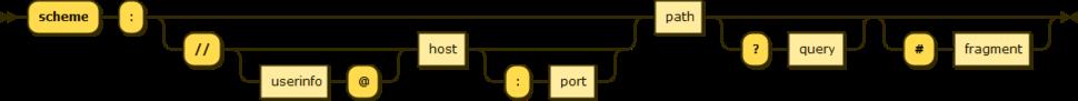 URI syntax diagram