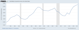 household income in the united states wikipedia