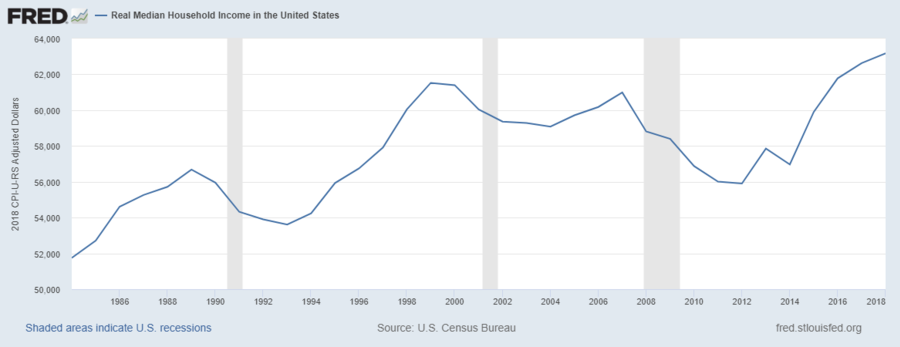 U.S. real median household income (1984–2018)