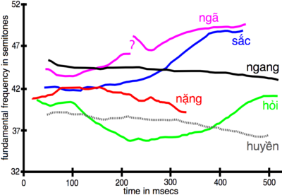 Vietnamese language wikipedia pitch contours and duration of the six northern vietnamese tones as spoken by a male speaker not from hanoi fundamental frequency is plotted over time m4hsunfo