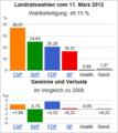 Wahldiagramm UR 2012.png