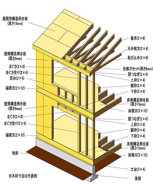 枠組壁工法 - 構造と各部の名称