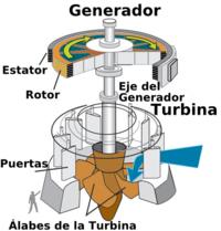 Water turbine.es.png