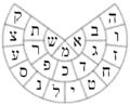 Yetzirah wheel bw.png