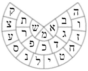 Yetzirah - Yetzirah wheel