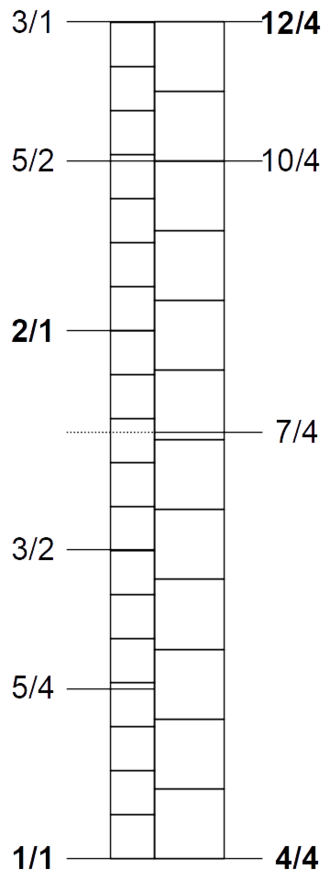 A12 scale - Octave 12-tet (left) compared with tritave 12-tet (right)