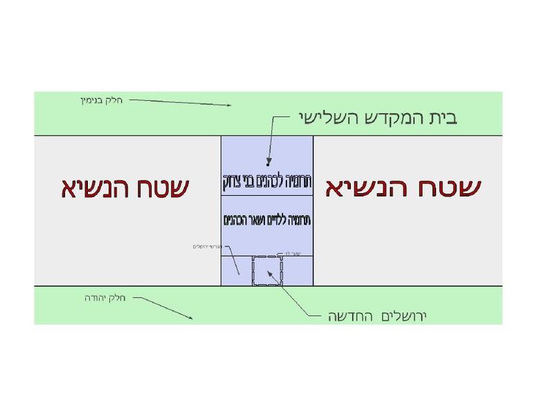 קובץ:2D view of Yechezkel's prophecy for Third Beit HaMikdash land allocation.pdf