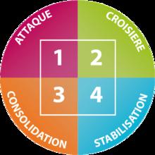 5Eme jours, Midi Pyrénées  Recettes et forum Dukan pour le Régime Dukan
