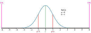 N(0,1) normal distribution curve, mean and sta...