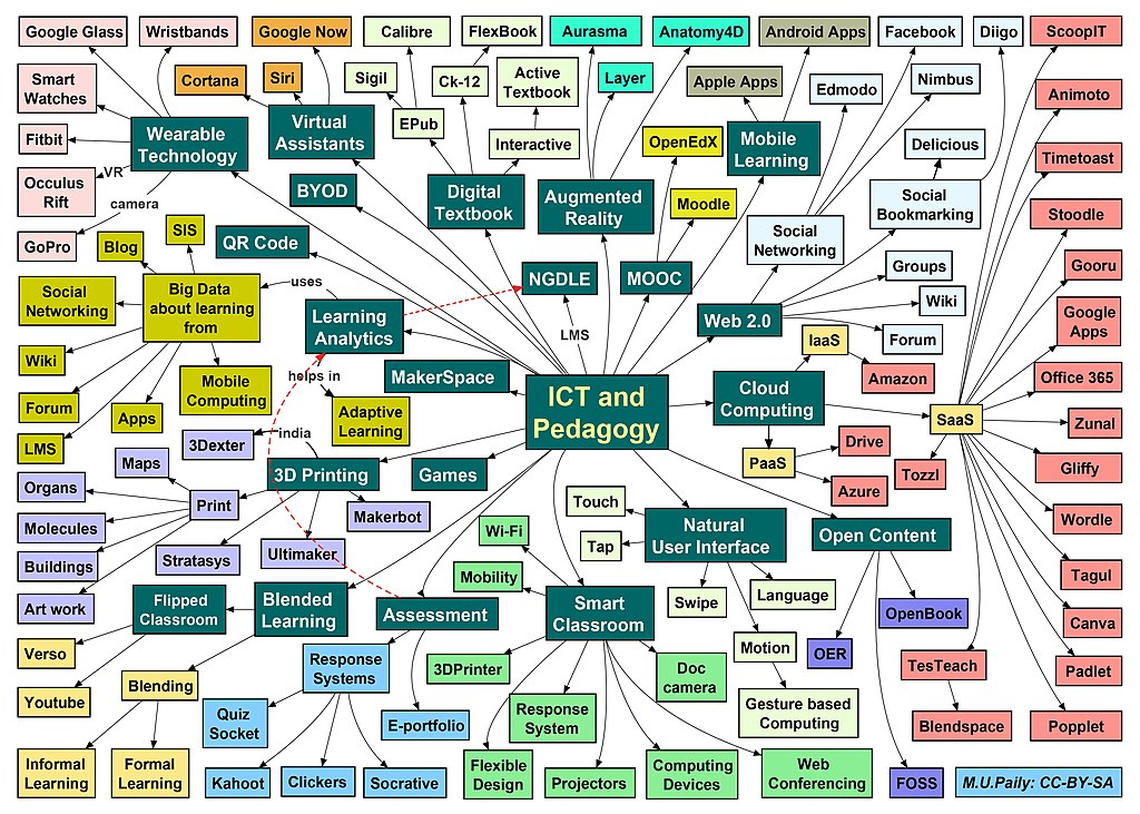 Fichier A Mind Map On Ict And Pedagogy Jpg Wikip 233 Dia
