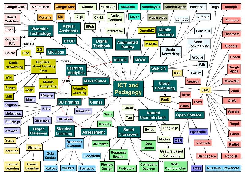 Mind map - Wikiwand