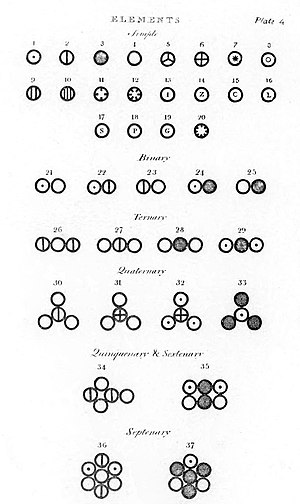 John Dalton - Various atoms and molecules as depicted in John Dalton's A New System of Chemical Philosophy (1808).