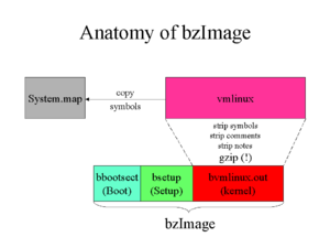 Vmlinux - Anatomy of a bzImage