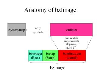 Vmlinux - Anatomy of a bzImage