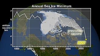 Ocean acidification - Annual Arctic Sea Ice Minimum
