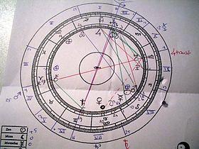 het astronomische dateren van Vedas