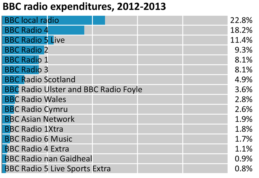 BBC Radio Expenditures 2012-2013