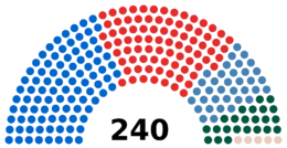 Structure of the National Assembly, as of May 2013