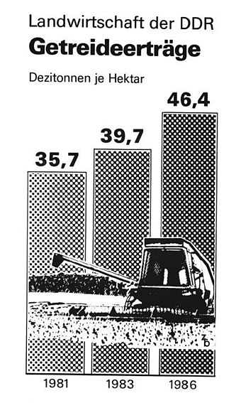 Propaganda poster showing increased agricultural production from 1981 to 1983 and 1986 in East Germany Bundesarchiv Bild 183-1987-0122-023, Infografik, Landwirtschaft der DDR Getreideertrage.jpg