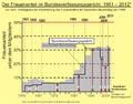 Bundesverfassungsgericht Frauenanteil Richterin 1951 bis Februar 2012.png
