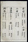 C14 Chinese medication chart; Convulsions etc. Wellcome L0039606.jpg