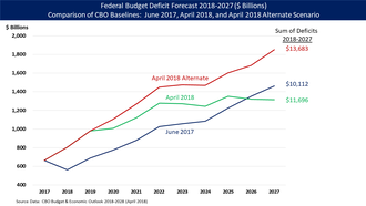 Baseline (budgeting) - Congressional Budget Office (CBO) baseline scenario comparisons:  June 2017 (essentially the deficit trajectory that President Trump inherited from President Obama), April 2018 (which reflects Trump's tax cuts and spending bills), and April 2018 alternate scenario (which assumes extension of the Trump tax cuts, among other current policy extensions).