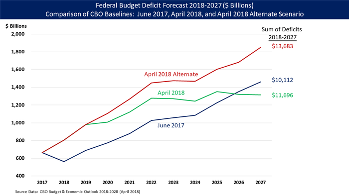 Congressional Budget Office (CBO) baseline scenario comparisons: June 2017 (essentially the deficit trajectory that President Trump inherited from President Obama), April 2018 (which reflects Trump's tax cuts and spending bills), and April 2018 alternate scenario (which assumes extension of the Trump tax cuts, among other current policy extensions).[399]