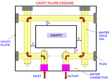 Injection mold construction - Wikipedia