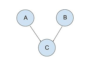 Conditional dependence - A Bayesian network enunciating conditional dependence