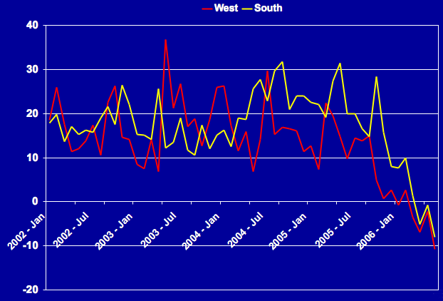 Condo – Significant Price Depreciation in West and South