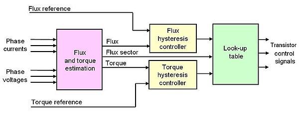 DTC block diagram.JPG