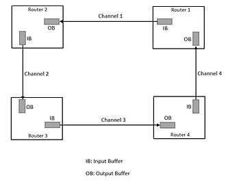 Turn restriction routing - Image: Deadlock Routing Image