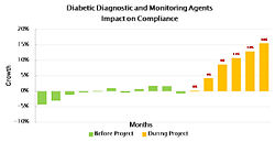 Diabetic diagnostic and monitoring agents impact-01.jpg