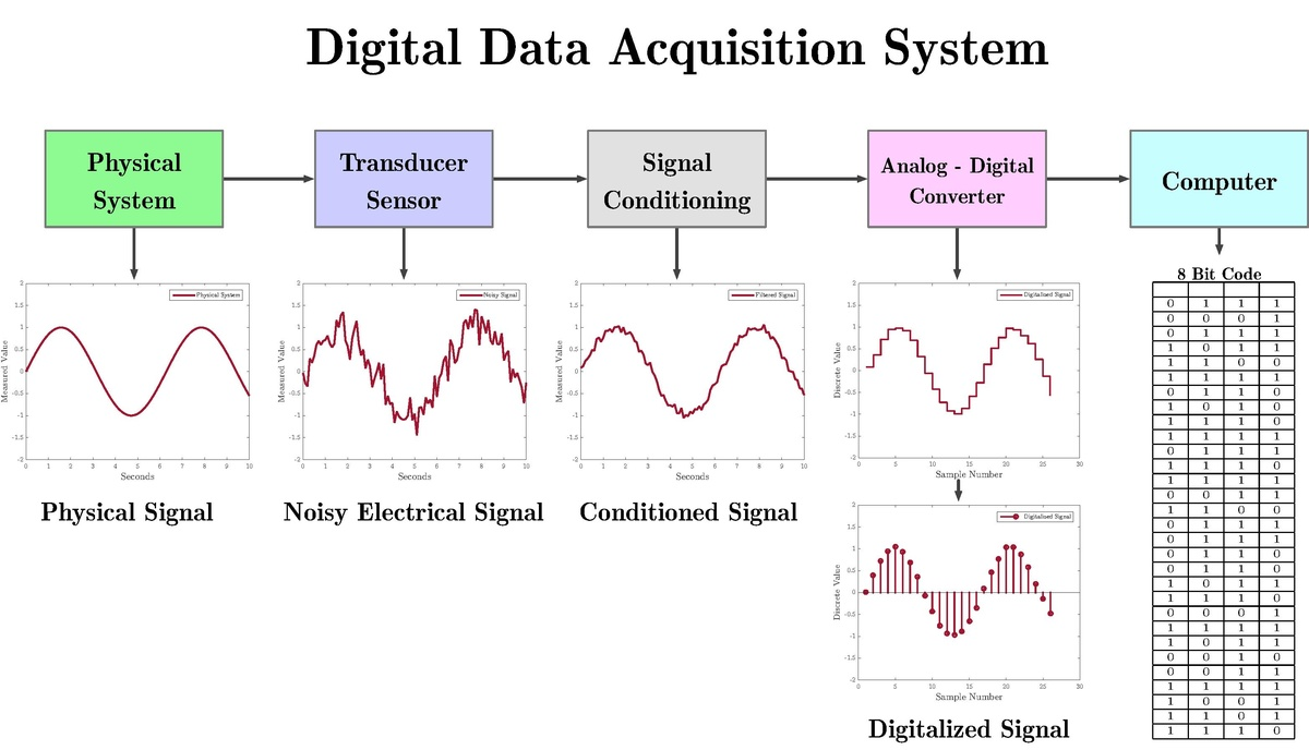 Data Acquisition Wikipedia Problems Of Block Diagram Reduction In Control System