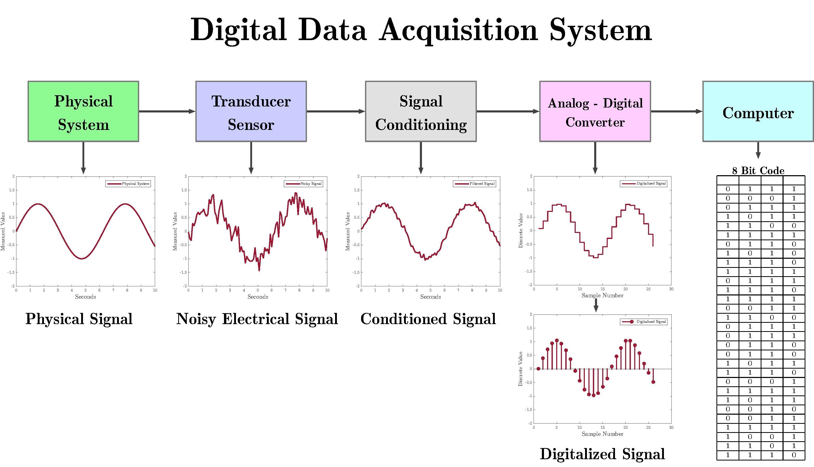 Dased Pc Data Acquisition System : File digitaldaqv pdf wikipedia