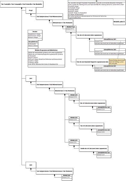 File:Dll konflikt datenmodell.jpg