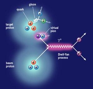 Fermilab E-906/SeaQuest - Feynman diagram of the Drell-Yan process