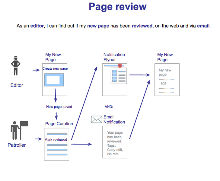 File:Echo-User-Workflow-Page-Review.png
