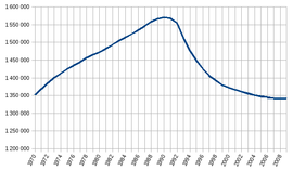 The population of Estonia, from 1970 to 2009, with a peak in 1990