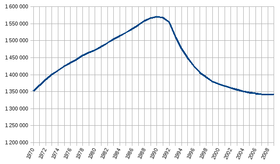 The population of Estonia, from 1970 to 2009, with a peak in 1990.