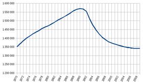 A população da Estónia, de 1970 a 2009, com um pico em 1990.