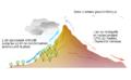 Effetto rainshadow-fr.png