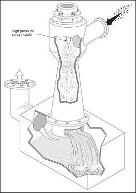 Ejector Venturi Scrubber Wikipedia